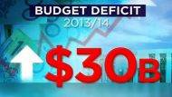 Budget blows out by billions (Video Thumbnail)