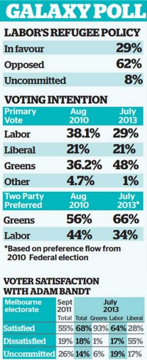 SOURCE: Melbourne poll prepared for the Australian Greens, July 2013. SAMPLE: 400 voters
