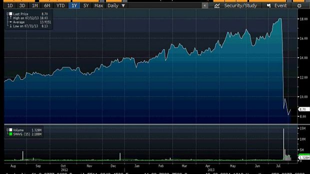 McMillan-Shakespeare's share price over the past year.  <i>Source: Bloomberg </i>