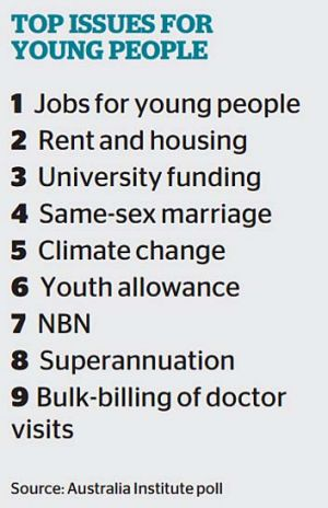 Top issues for young people.