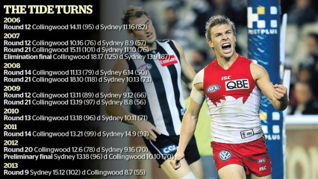 Glory days: Kieren Jack celebrates a goal against Collingwood earlier this year.