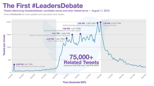 The conversation on Twitter clearly spiked when the issue of gay marriage was raised.