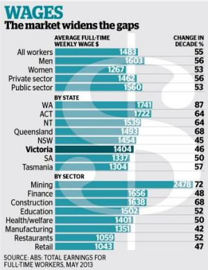 Changes in wages.