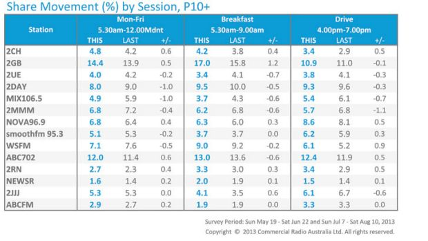 Sydney radio ratings survey #5 2013. SOURCE: Nielsen