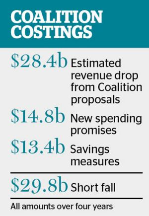 Mr Eslake is the first independent economist to quantify the cost of the Coalition's policies.