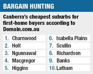 Cheapest Suburbs