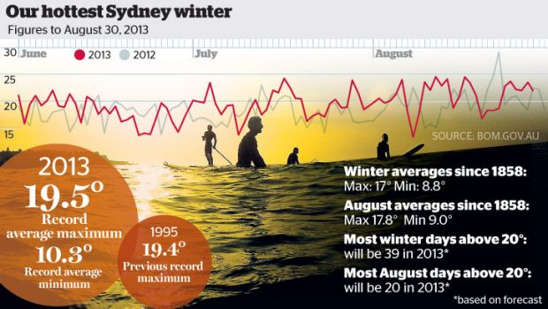 Hot to trot: Sydney's winter of content.