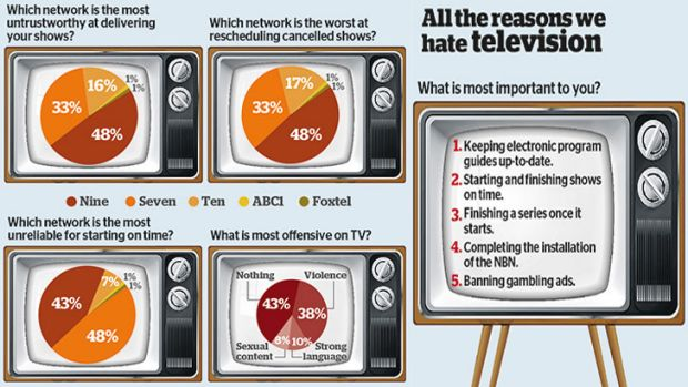 TV gripes: Readers name and shame things they dislike about Australian broadcasters.