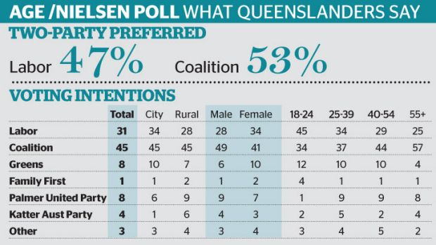 The ALP is going the wrong way in Queensland.