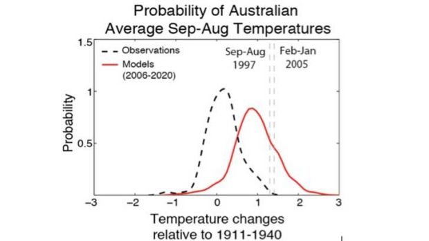 As above, but now showing the probabilities from observations (1911-2005) and climate model simulations for 2006-2020 ...
