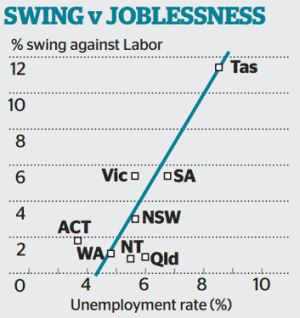 There appeared to be a direct correlation between swings and unemployment rates.