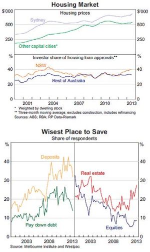 Australia's housing market ... growing in popularity as an investment vehicle.