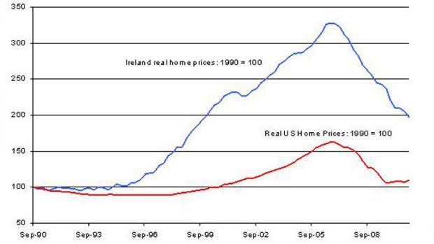 Previous housing price bubbles ... housing prices in Ireland prices more than tripled, while in the US, they rose by 70 ...