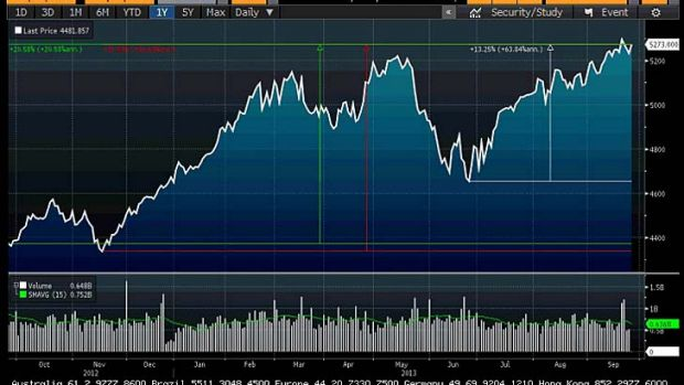 The last 12 months on the ASX200.