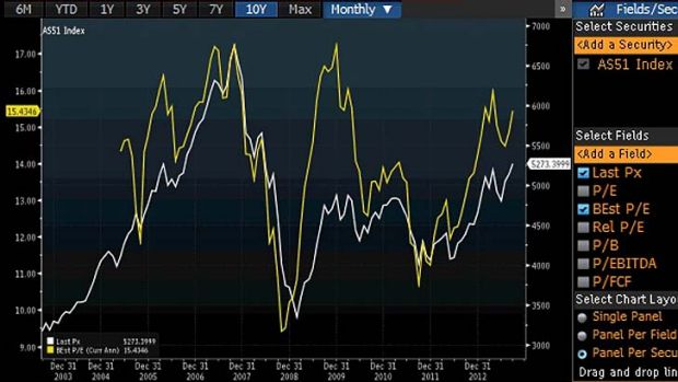 Forward PE (Yellow) compared with the ASX200 (white) over the last 10 years.