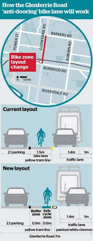 How the Glenferrie Road 'anti-dooring' bike lane will work.