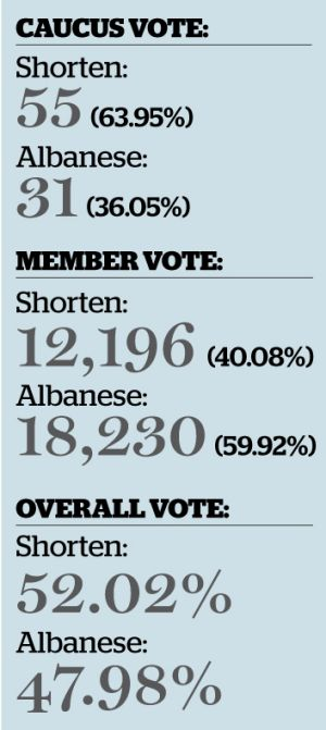 Number crunch: Bill Shorten is the first Labor leader to be elected under rules introduced by former PM Kevin Rudd.