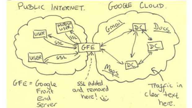 A slide released in late 2013 showing how the NSA broke into Google's data stream.