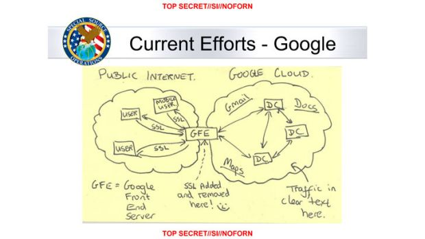"""How to snoop in the cloud: In this slide from a National Security Agency presentation on """"Google Cloud Exploitation,"""" a ..."""