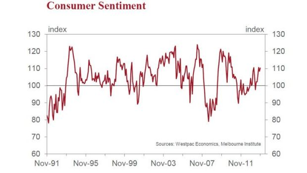 Consumer sentiment at a three-year high.