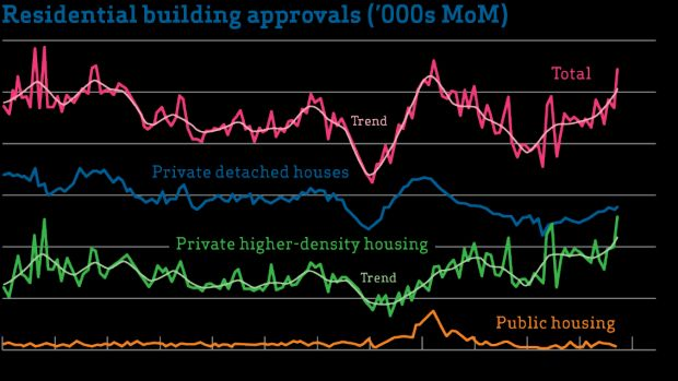 Building approval data from the ABS.