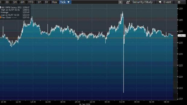 Gold's overnight 'flash crash'.