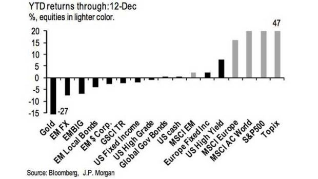 How different asset classes performed last year.