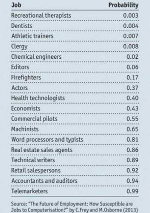 How safe is your job? (1=certain to be lost)