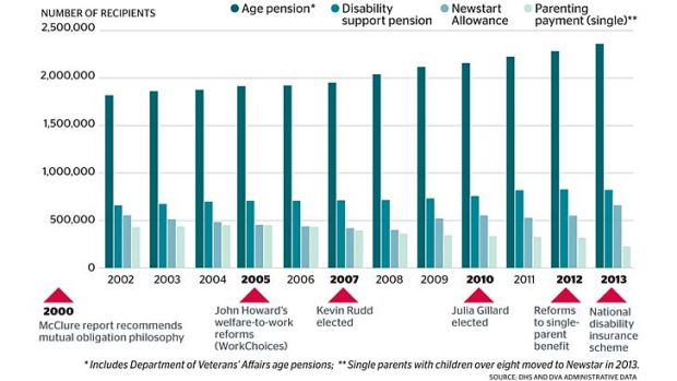 Who benefits the most?: Top four income support recipients by payment type, 2002-13.