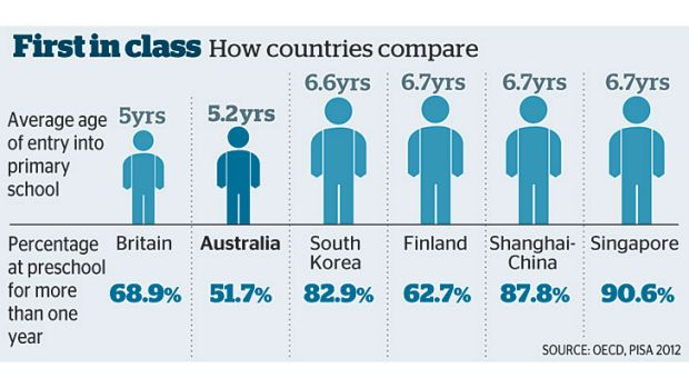 Country comparison: The average ages of entry into primary school.