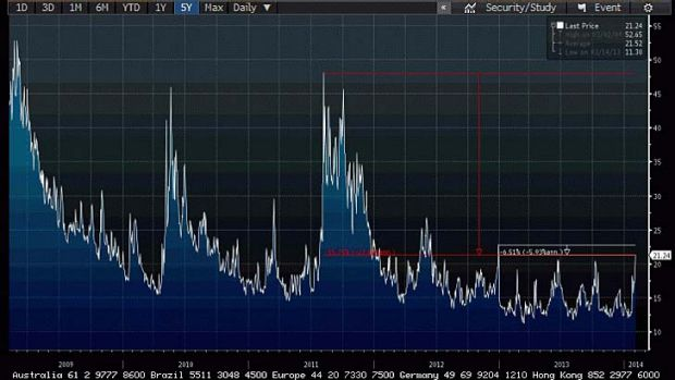 The Chicago Volatility Index over the last five years.