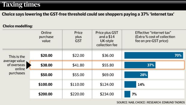 Online shopping cost data