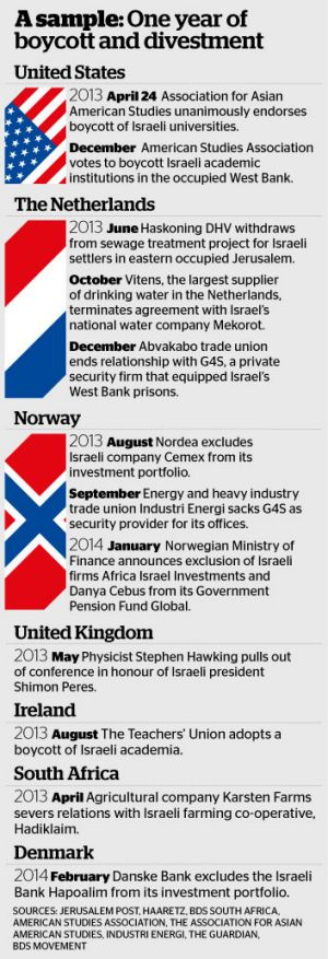 A sample: One year of boycott and divestment.