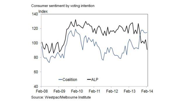 Consumer sentiment by political affiliation. Source: Westpac / Melbourne Institute