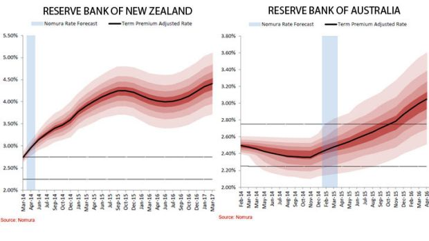 Interest rates in New Zealand and Australia .. the RBNZ could be the first major central bank to lift rates this year.