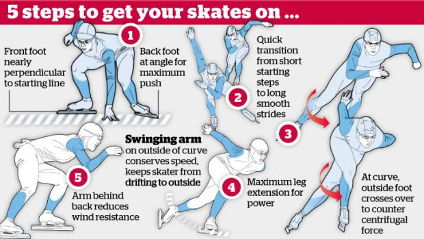 Steps to speed skating.