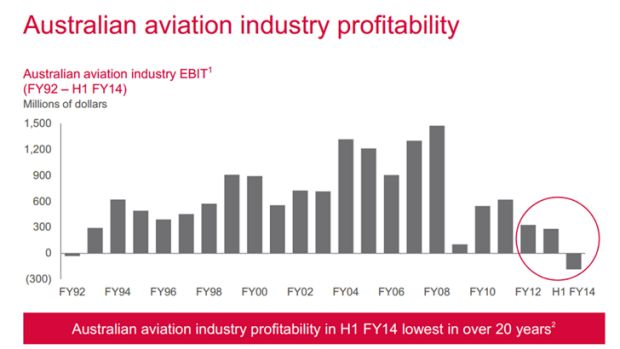 Airline industry profitability