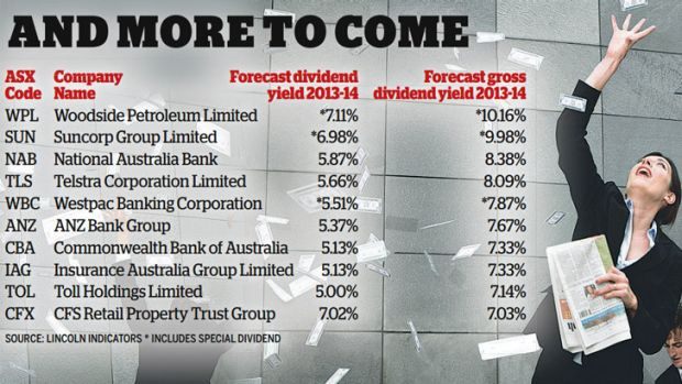 Many companies have increased their dividends, showing confidence in the broader economic outlook.