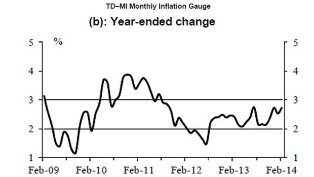 Source: TD Securities -Melbourne Insitute