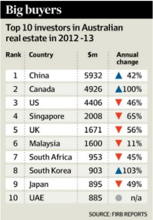 Chinese top the list of foreign investors in Australian residential property.