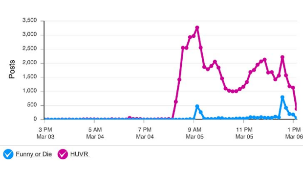 Global mentions of Funny or Die and HUVr tracked over the past 2-3 days using Radian6, a social media tracking tool.