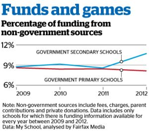 Fairfax Media extracted data from more than 2000 secondary schools.