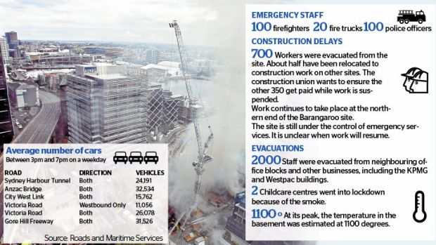 Figures from Wednesday's fire at Barangaroo.