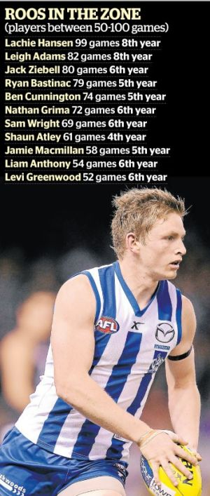 Jack Ziebell, one of the Roos that needs to step up.