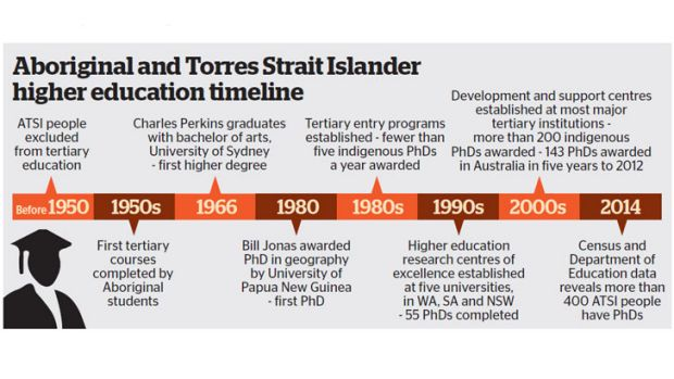 Just 55 Aboriginal and Torres Strait Islander students were awarded PhDs in Australia from1990 to 2000, but 219 students ...