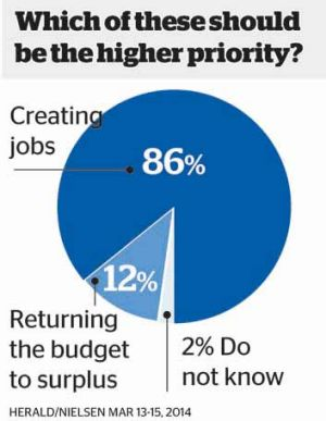 Budget goals: Voters want the government to focus on creating jobs.