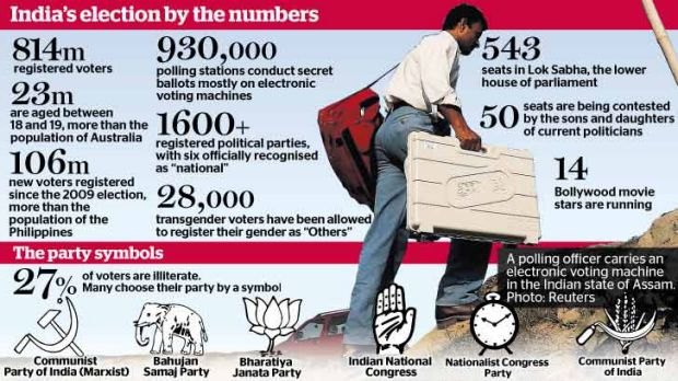 India's election by the numbers.