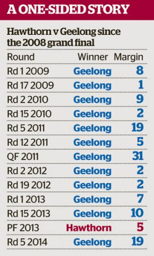 Geelong supreme in clashes with Hawthorn over last five years.