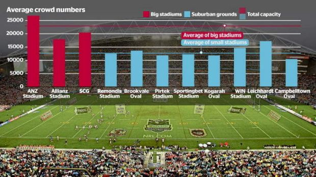 Numbers game: how crowds compare at big stadiums and suburban grounds.