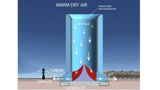 How the solar wind tower works.